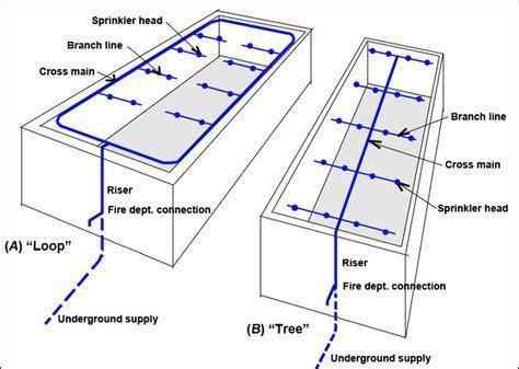 pipe sprinkler system diagram sprinkler system diagrams s mechanical