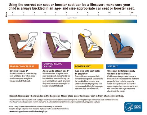 age limit for child in front seat of car child passenger safety get the facts motor vehicle