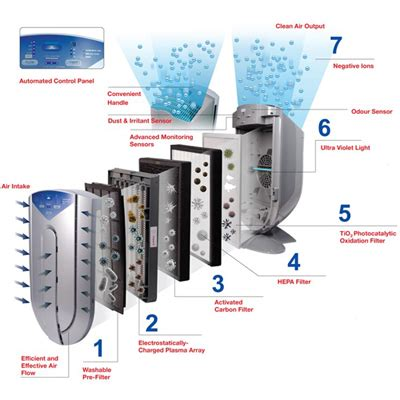 air purifiers  work  air purifiers  india  solve  quality air issues