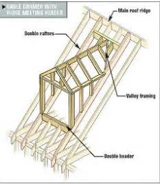 Dormer Construction Plans Framing Gable And Shed Dormers Repinned By Normoe The
