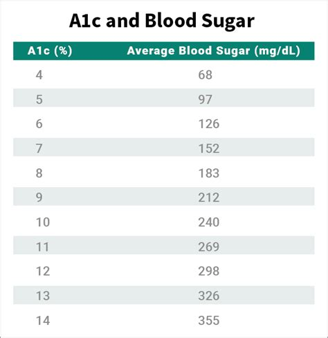 hemoglobin ac hbac test  diabetes hbac normal