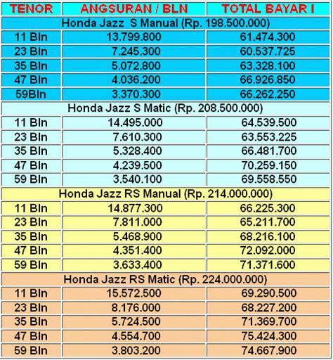 Daftar Freezer Mini Baru daftar harga mobil bekas honda jazz 2014 honda fit honda