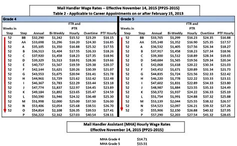 Post Office Salary by Usps Salary Mail Handler Us Postal Prep