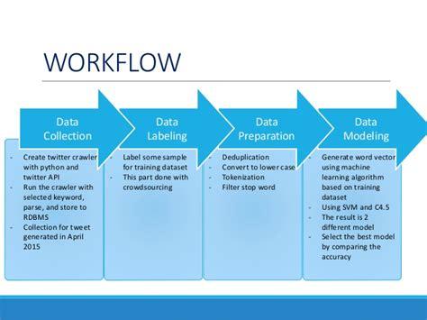 big data workflow big data analytics