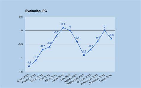 ipc enero 2016 chile comenzamos el a 241 o con el ipc adelantado en el 0 3 rankia