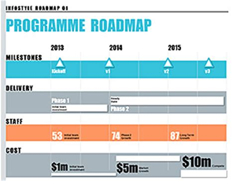Stylish Powerpoint Roadmap Template With Infographics Docs Roadmap Template