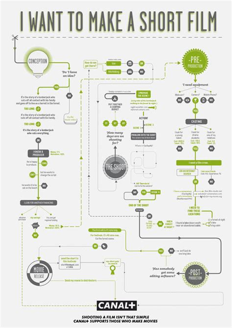 infographic flowchart how to make helpful infographic flowchart guides
