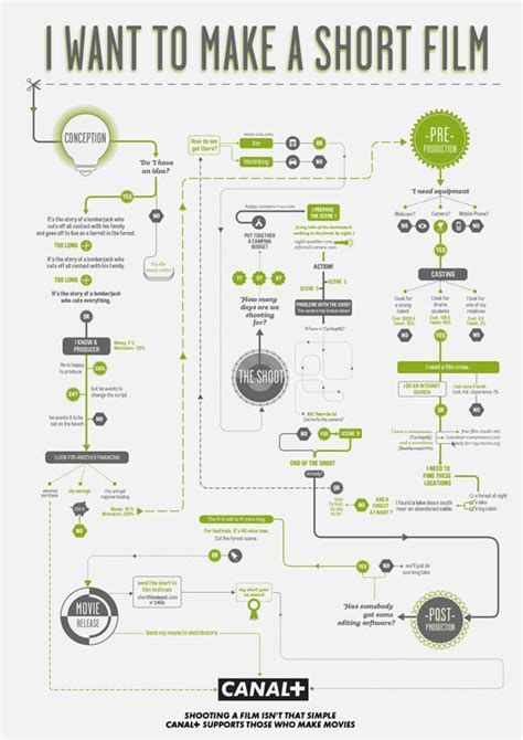 How To Make Movies: Helpful Infographic Flowchart Guides
