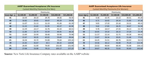 insurance rate tables term insurance rates chart aarp term insurance