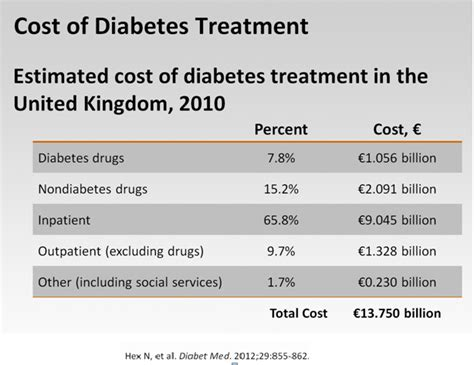 diabetes cost what is the cost of diabetes