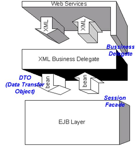 business delegate pattern java exle making your j2ee application web services ready the xml