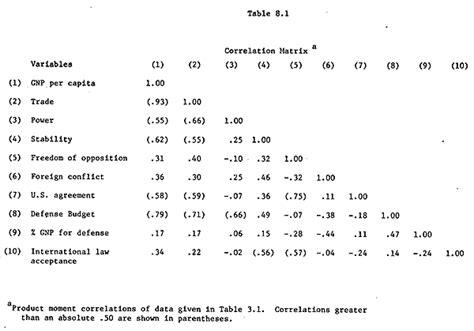 Correlation Table by Cdepart Correlation Matrix