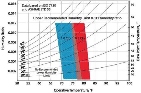 temperature comfort washburn cus impact trane midamerica