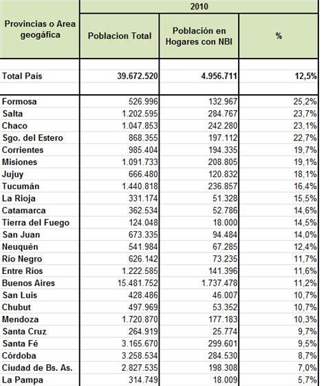 tabla de asignacion presupuesto para provincias del ecuador necesidades b 225 sicas insatisfechas nbi por provincia