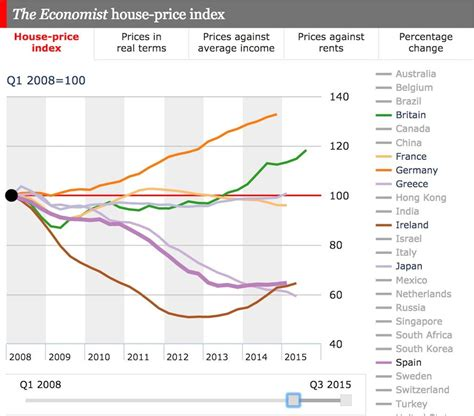 why is united states property so cheap financial samurai global house prices the economist autos post