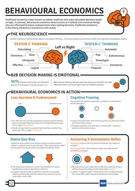 behavioural economics a very what is behavioural economics infographic b2b international