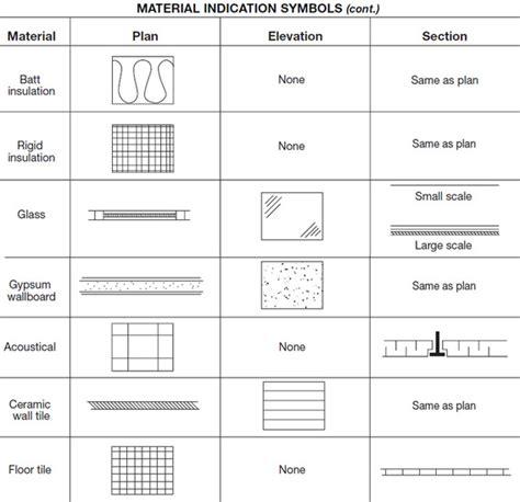 blueprint symbols blueprint symbols fernandinirios