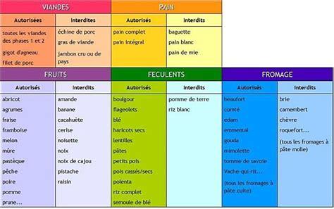 lista alimenti proteici dukan liste des aliments autoris 233 mon grimoire
