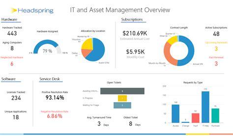 asset management dashboard template home microsoft partner community contoh teks
