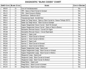 Chevrolet Check Engine Codes Check Engine Light Codes For Polaris Ranger 800 Autos Post