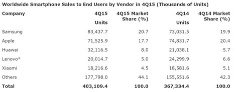 2016 phone sales newhairstylesformen2014com android leads windows phones fade further in gartner s