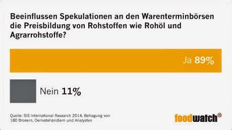 wann bucht deutsche bank quot fair einkaufen aber wie quot nahrungsmittelspekulation