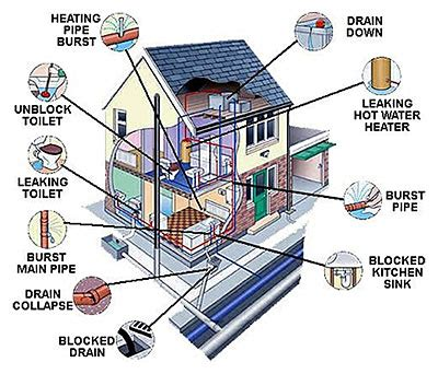Home Plumbing Layout by How To Avoid Costly Pipe