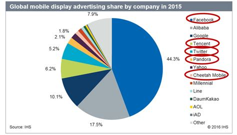 mobile advertising company ads to make up 63 percent of mobile display ad