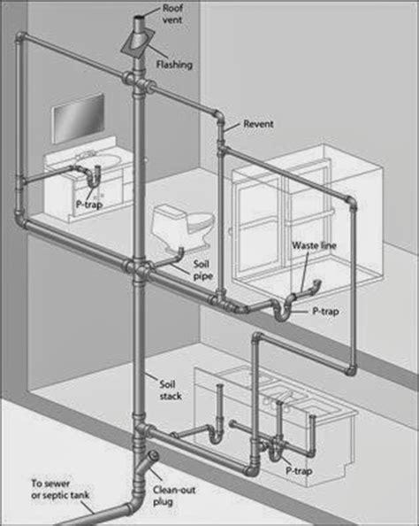 Plumbing Vent Diagrams by Plumbing Diagram Venting And Drains Plumbing Free Engine