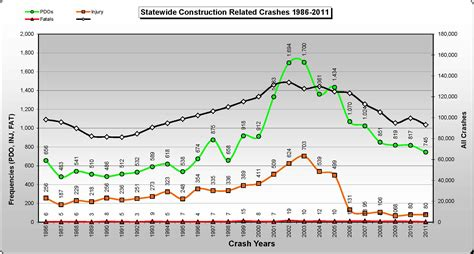 car accident united states car accident statistics 2010