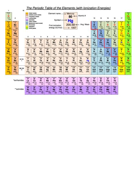 printable periodic table with ionization energy the periodic table of the elements with ionization