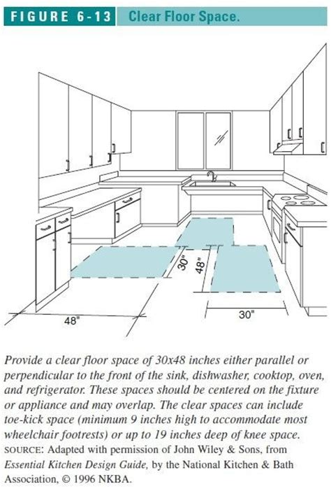 image result   kitchen clearance requirements