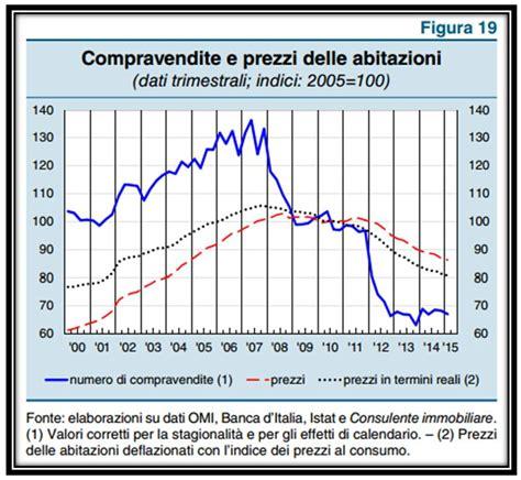 bollettino economico d italia mercato immobiliare aggiornamento indice ipab aiuto mutuo