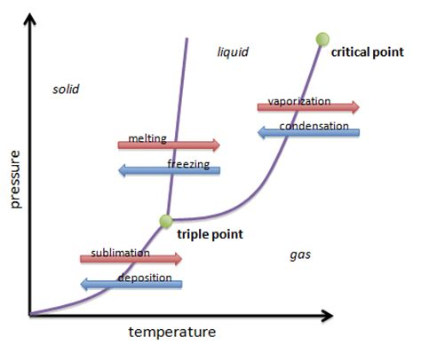 water phase transition diagram crystallization diagram