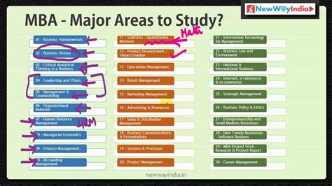 How Many Subject In Mba Course by Mba Fundamentals 30 Mba Courses To Study Best Mba