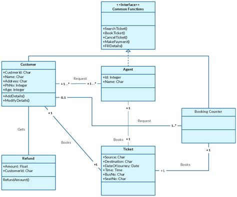 class diagram use class diagram templates to instantly create class diagrams