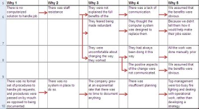 5 whys analysis using an excel spreadsheet table karn g