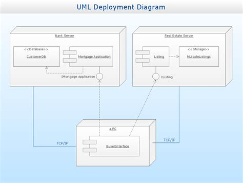 uml deployment diagram uml deployment diagram exle atm system uml diagrams