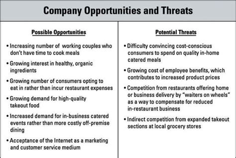 how to identify opportunities and threats in business
