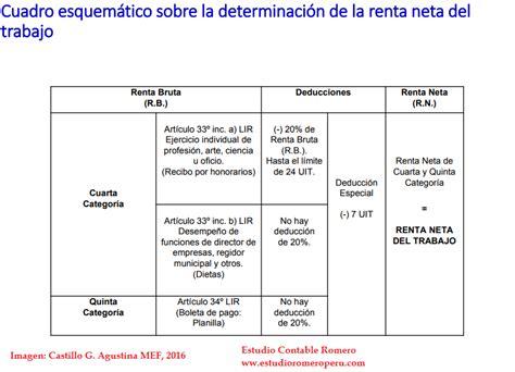 como presentar renta cuarta 2015 pasos para declarar renta de cuarta 4ta a la sunat 2015