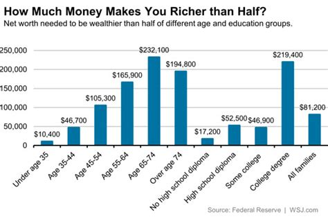 How Much Makes A Leader Mba Income by The Millennial S Guide To Personal Finance Wealth Building