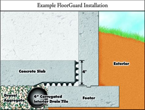 to drain water from basement basement water drainage for block and concrete walls