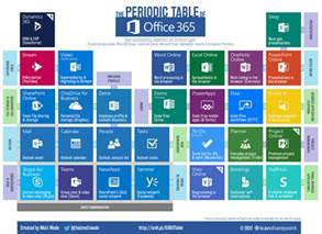 Office 365 Portal Missing Apps Office 365 Faqs Office Of Information Technologyoffice