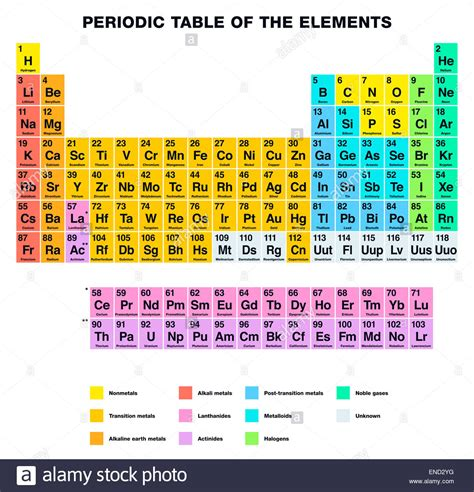 Periodic Table Of Elements Labeled by Periodic Table Of The Elements Labeling Stock Photo Royalty Free Image 82036964 Alamy