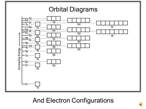 what is an orbital diagram orbital diagrams and electron configurations ppt