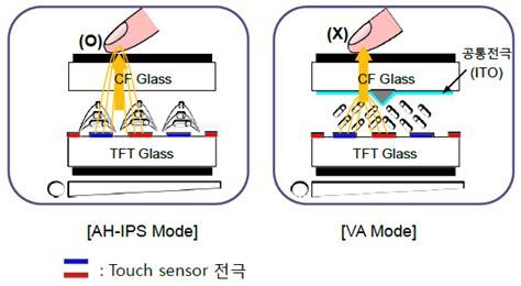 two dot productions 2013년 터치스크린패널 tsp 기술과 사업동향 예측 네이버 블로그