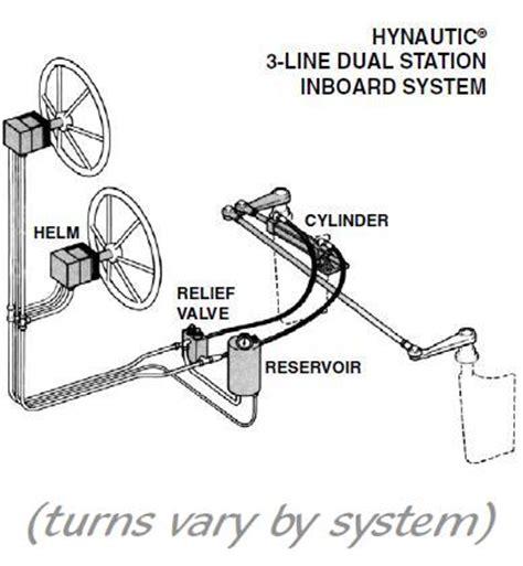 teleflex hynautic inboard hydraulic steering