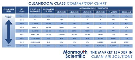 clean room classifications cleanrooms cleanroom supplies manufacturers monmouth scientific