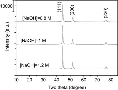 Xrd Pattern Of Naoh | xrd patterns of nickel powder at different molar