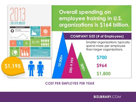 how to buy a trained employee and development how to measure effectiveness and i